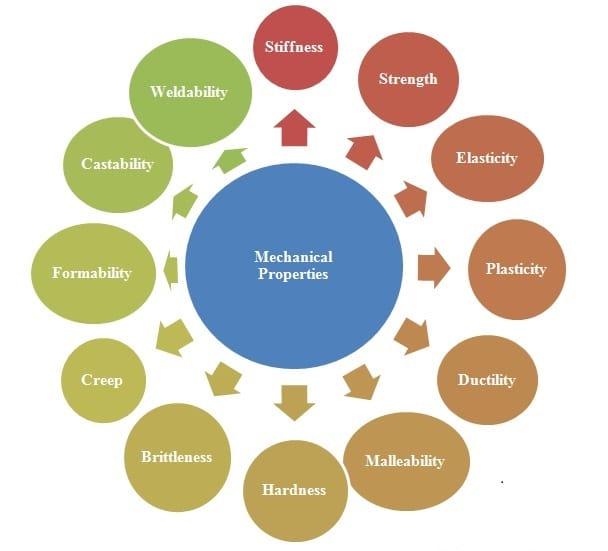 Definition of mechanical properties of materials - Mechtics